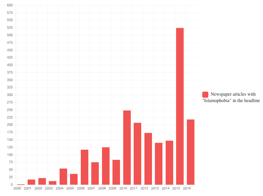 "A graph shows the number of newspaper articles with ""Islamophobia"" in the headline from the year 2000 to the year 2016. The graph shows an increase in the word's usage over time, with a peak in the year 2015, when the word was used 525 times."