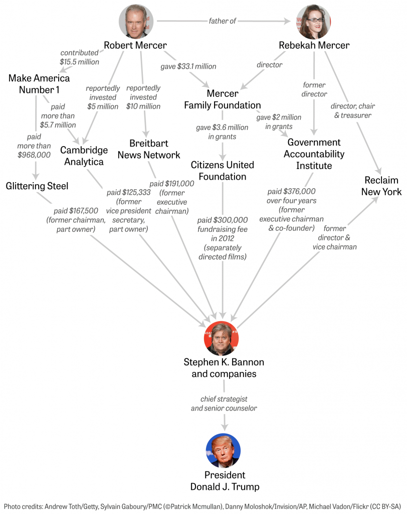 A chart shows Robert and Rebekah Mercer's financial ties to Steve Bannon and Donald Trump.