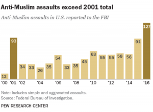 """A graph shows the number of anti-Muslim assaults in the U.S. reported to the FBI from 2000 to 2016. The title reads """"Anti-Muslim assaults exceed 2001 total."""""""