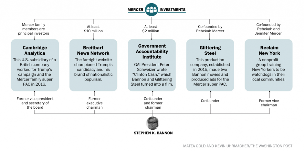 A chart shows the Mercer family's investments. Source: Source: https://www.washingtonpost.com/graphics/politics/mercer-bannon.