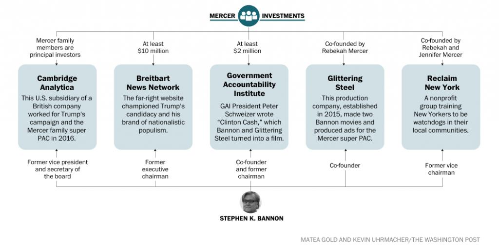 A chart shows the Mercer family's investments. Source: Source: https://www.washingtonpost.com/graphics/politics/mercer-bannon.
