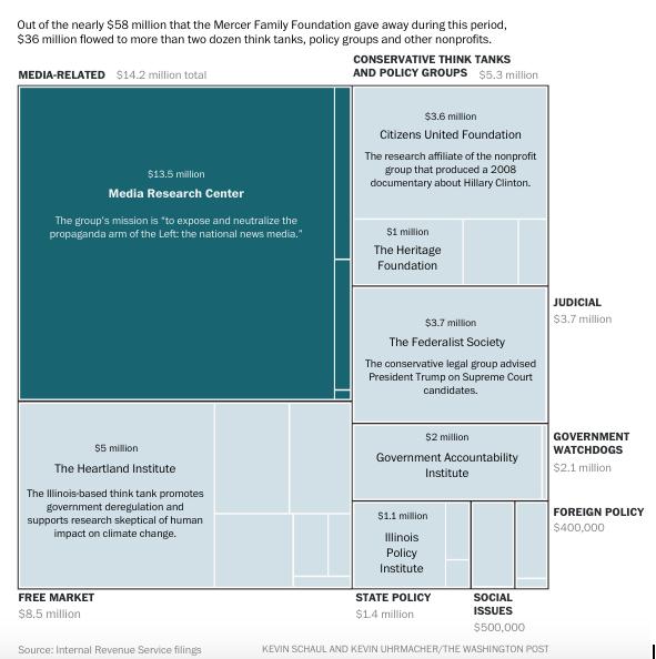 A flowchart reveals the distribution of the Mercer family's money. Full chart: Source: https://www.washingtonpost.com/graphics/politics/mercer-bannon/.